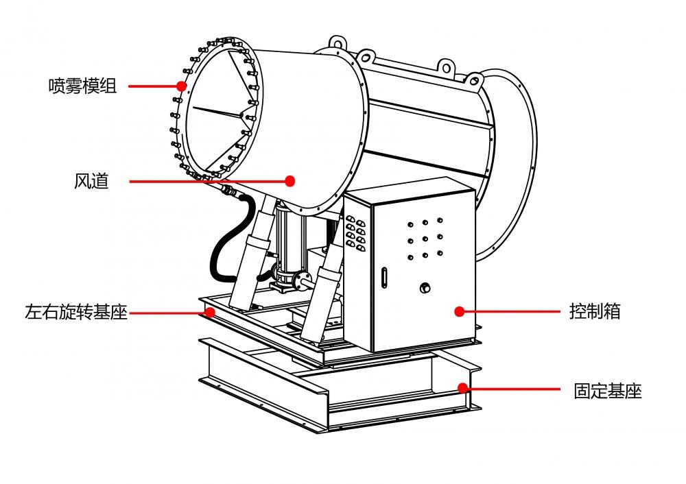 雾炮机设备工作原理图解